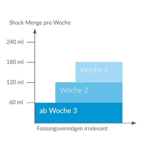 DosierungSoftubs_de_2