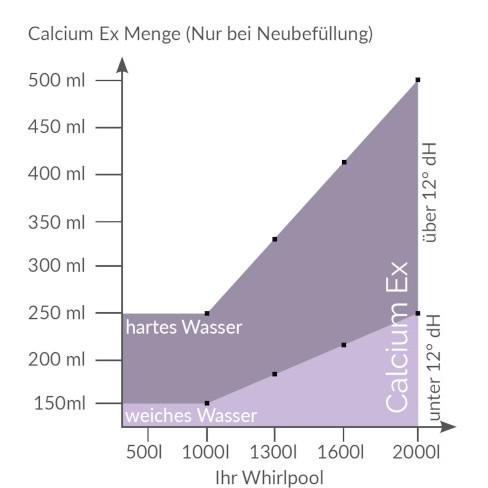 DosierungSoftubs_de_3
