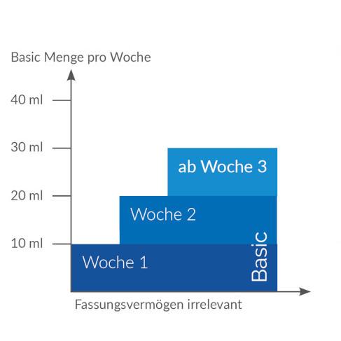 DosierungSoftubs_de_1